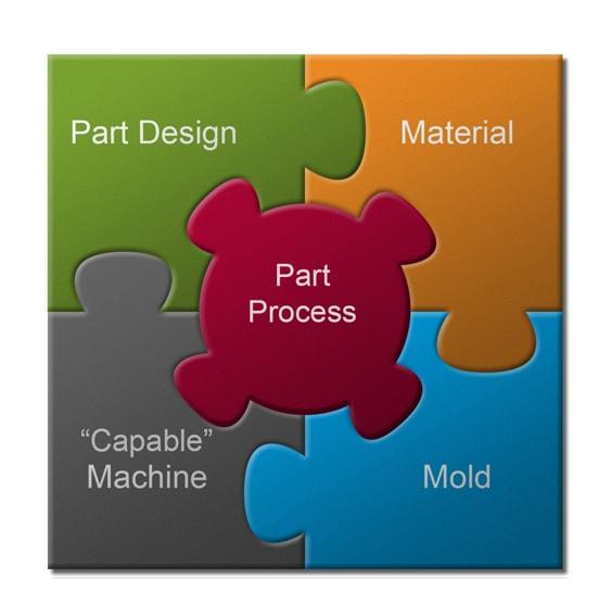 Medical Molding - RJG, Inc