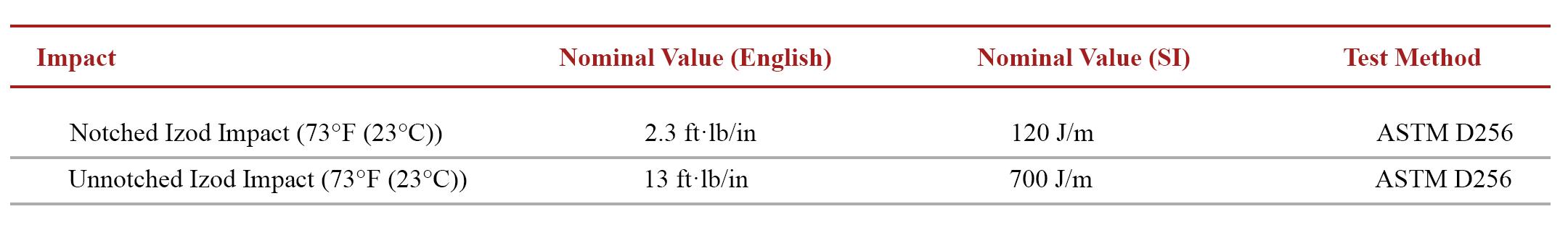Tabelle 2: Gapex® HP RPP20EU98HB