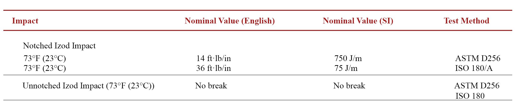 图表1:Calibre™ MEGARAD™ 2081-15